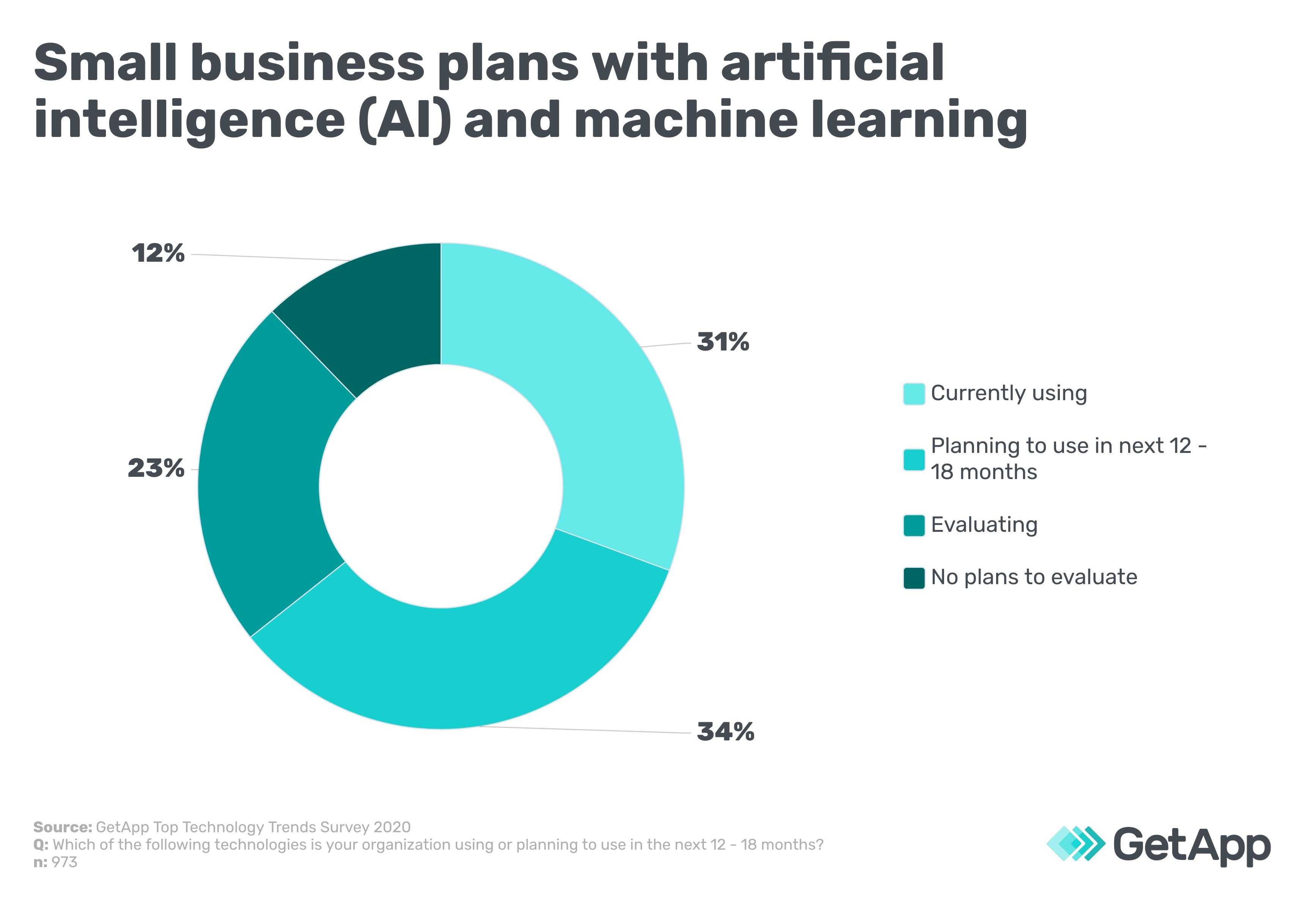 Small business plans with artificial intelligence (AI) and machine learning