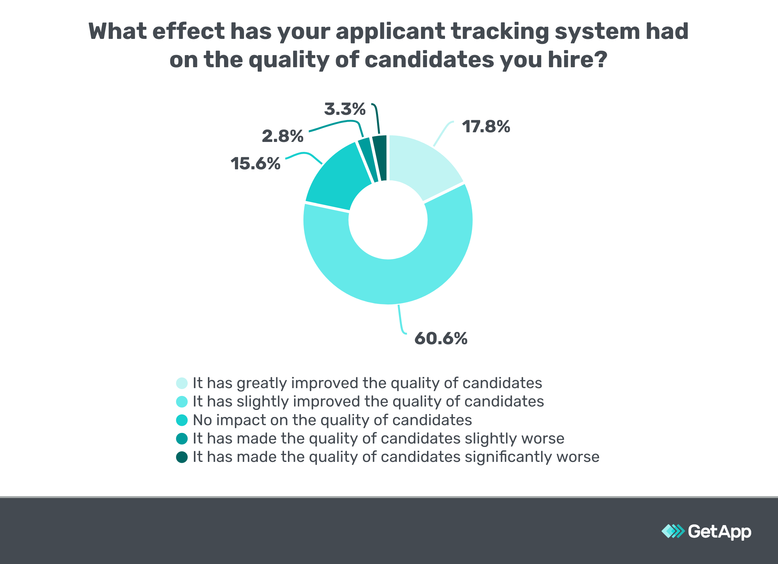 Survey results showing correlation between ATS adoption and quality of candidates found.