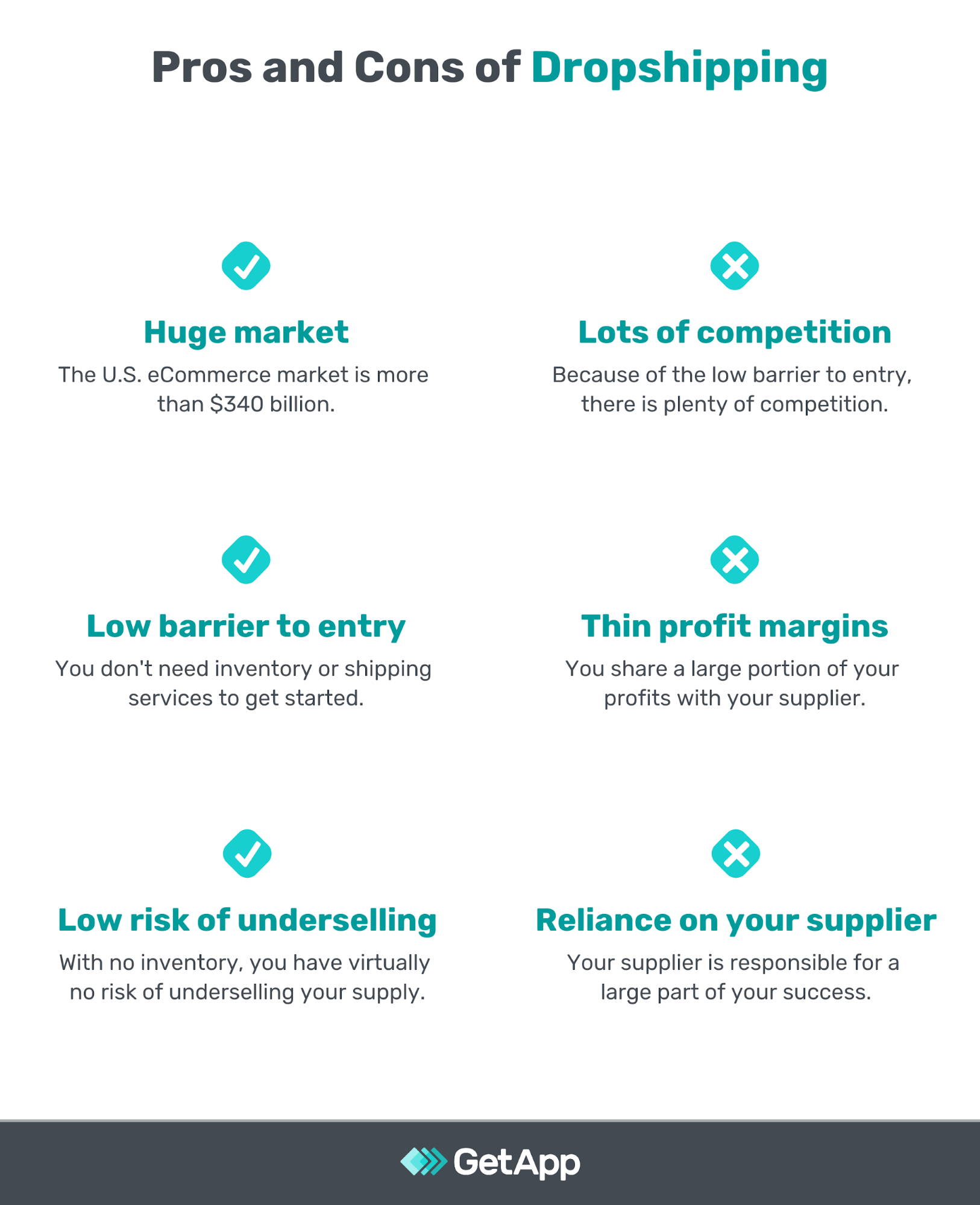 chart showing the pros and cons of dropshipping