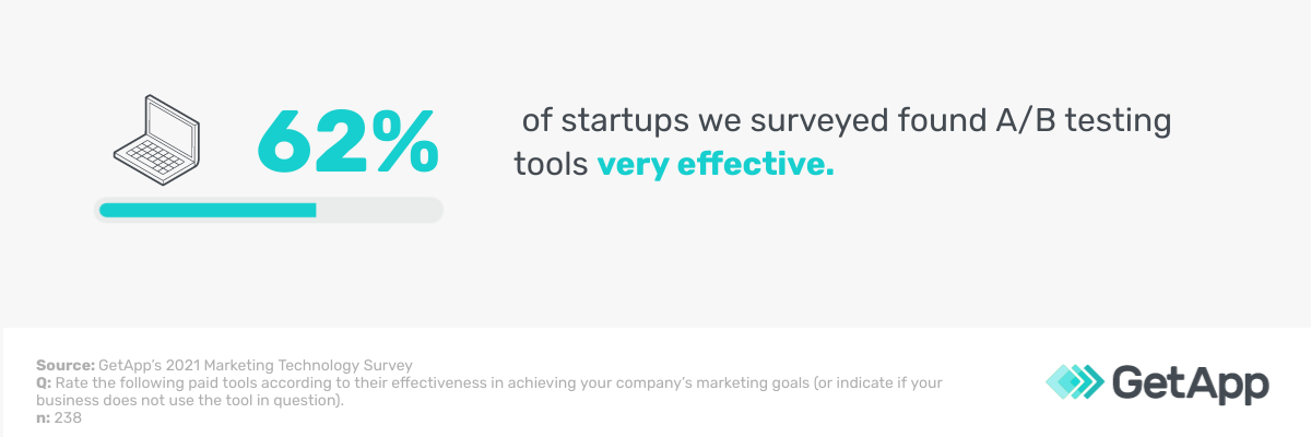62% of startups we surveyed found A/B testing tools very effective