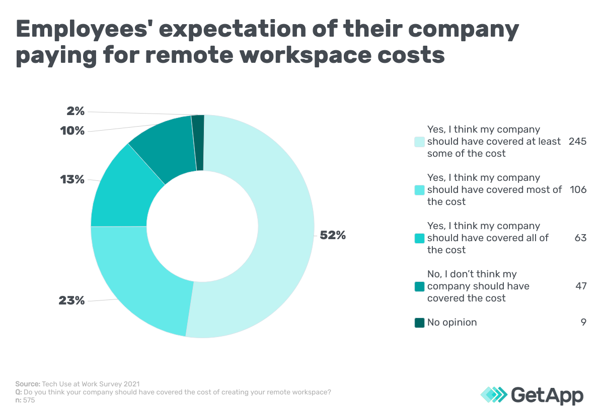 Employee expectation of how much the company should pay for remote workspace