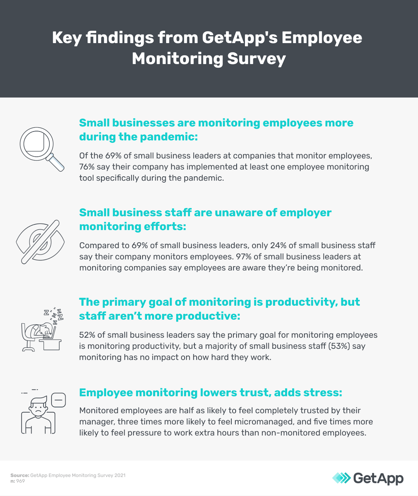 Key findings from GetApp's employee monitoring survey