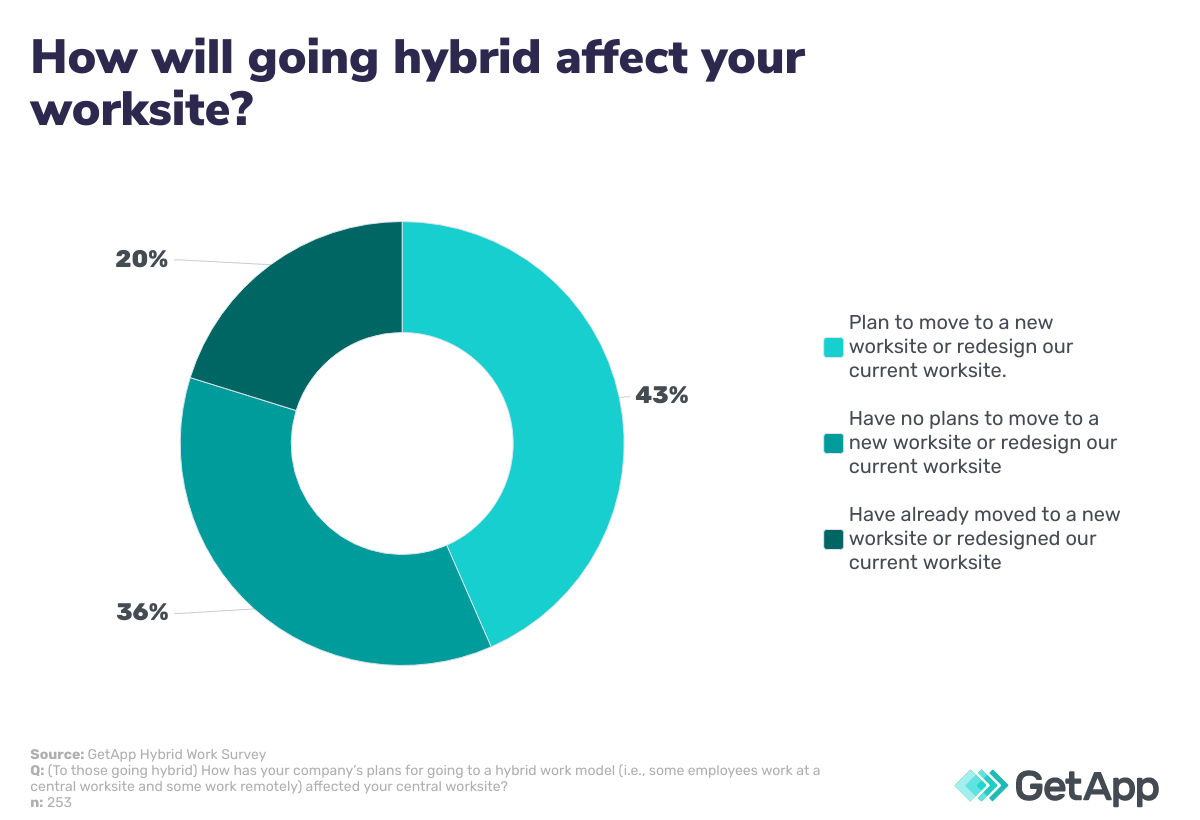 how will going hybrid affect your worksite?