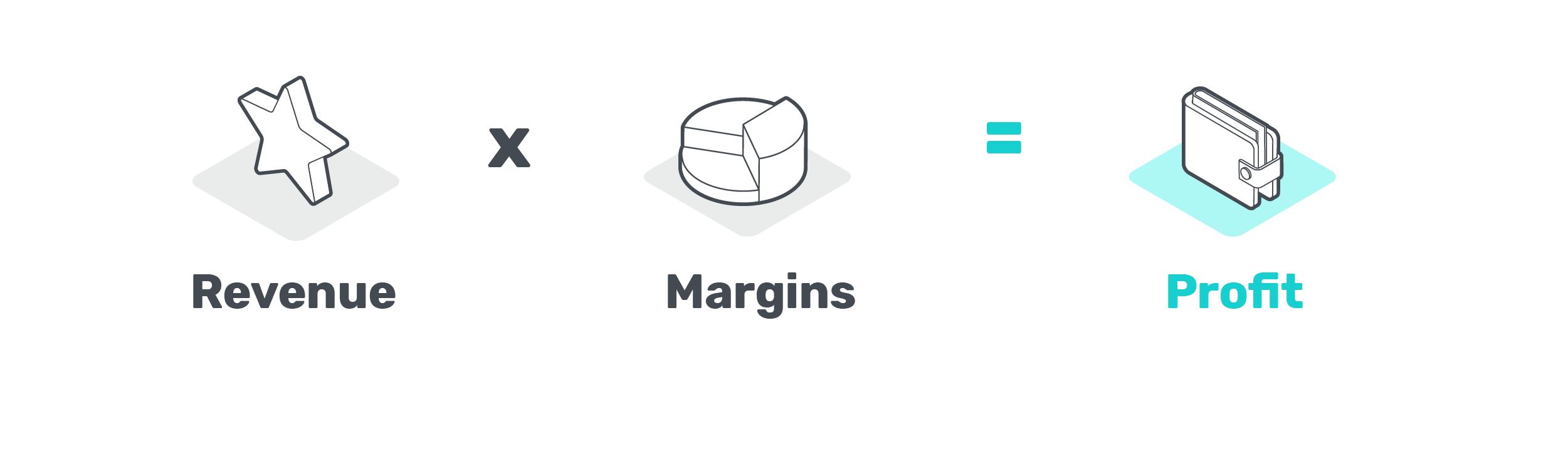 Revenue x Margins = Profit