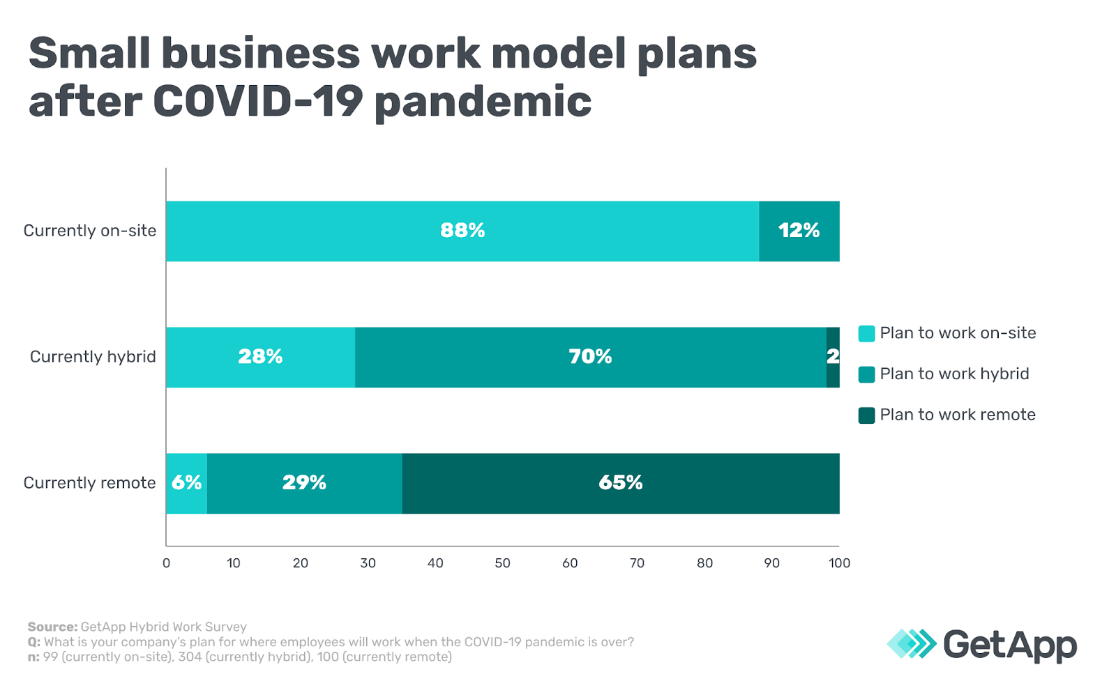 Small business work model plans after COVID-19 pandemic