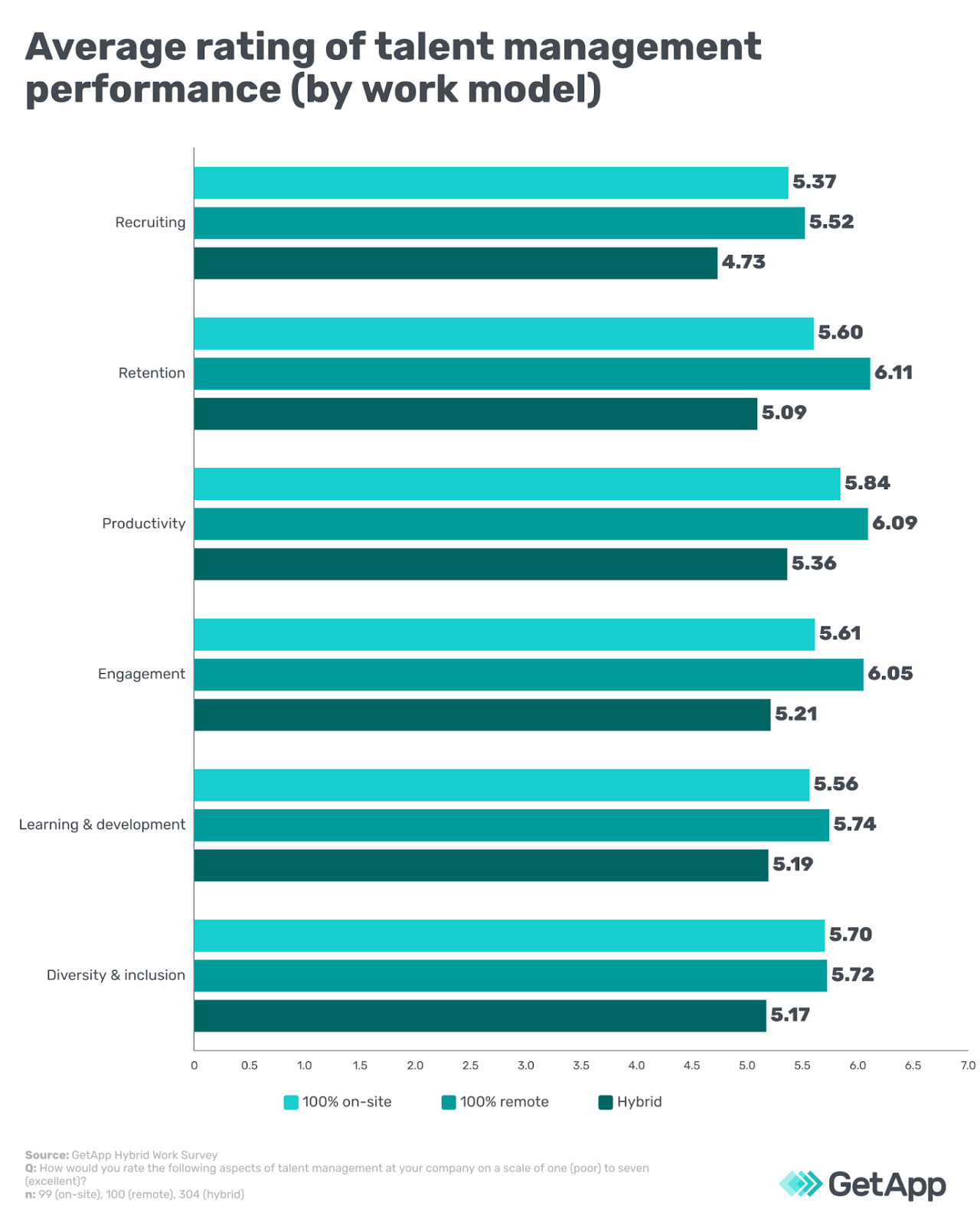 Average rating of talent management performance (by work model)