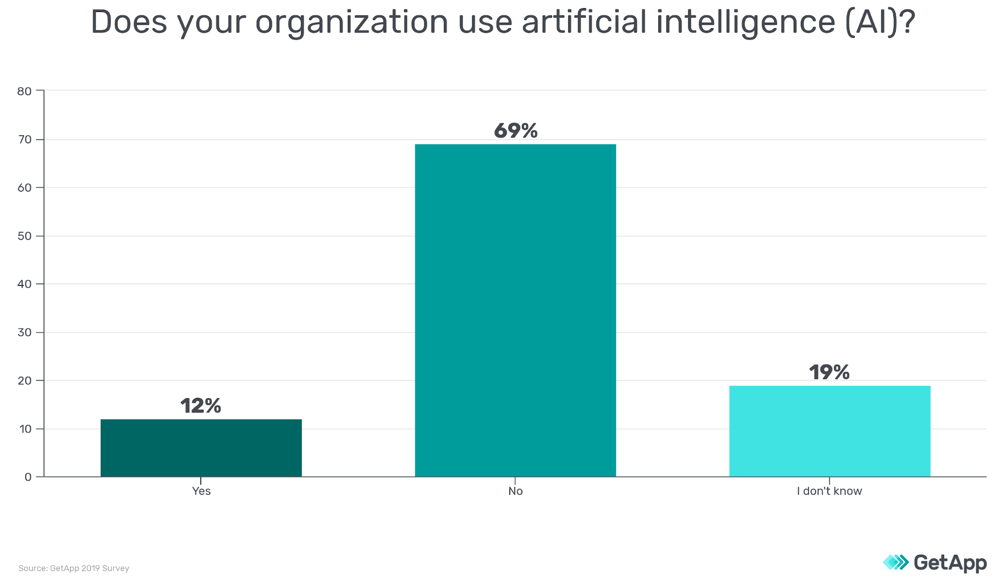 Survey showing the percentage of organizations that use artificial intelligence