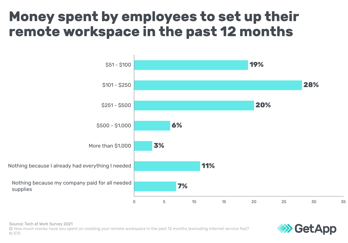 How much employees have spent on their remote workspace