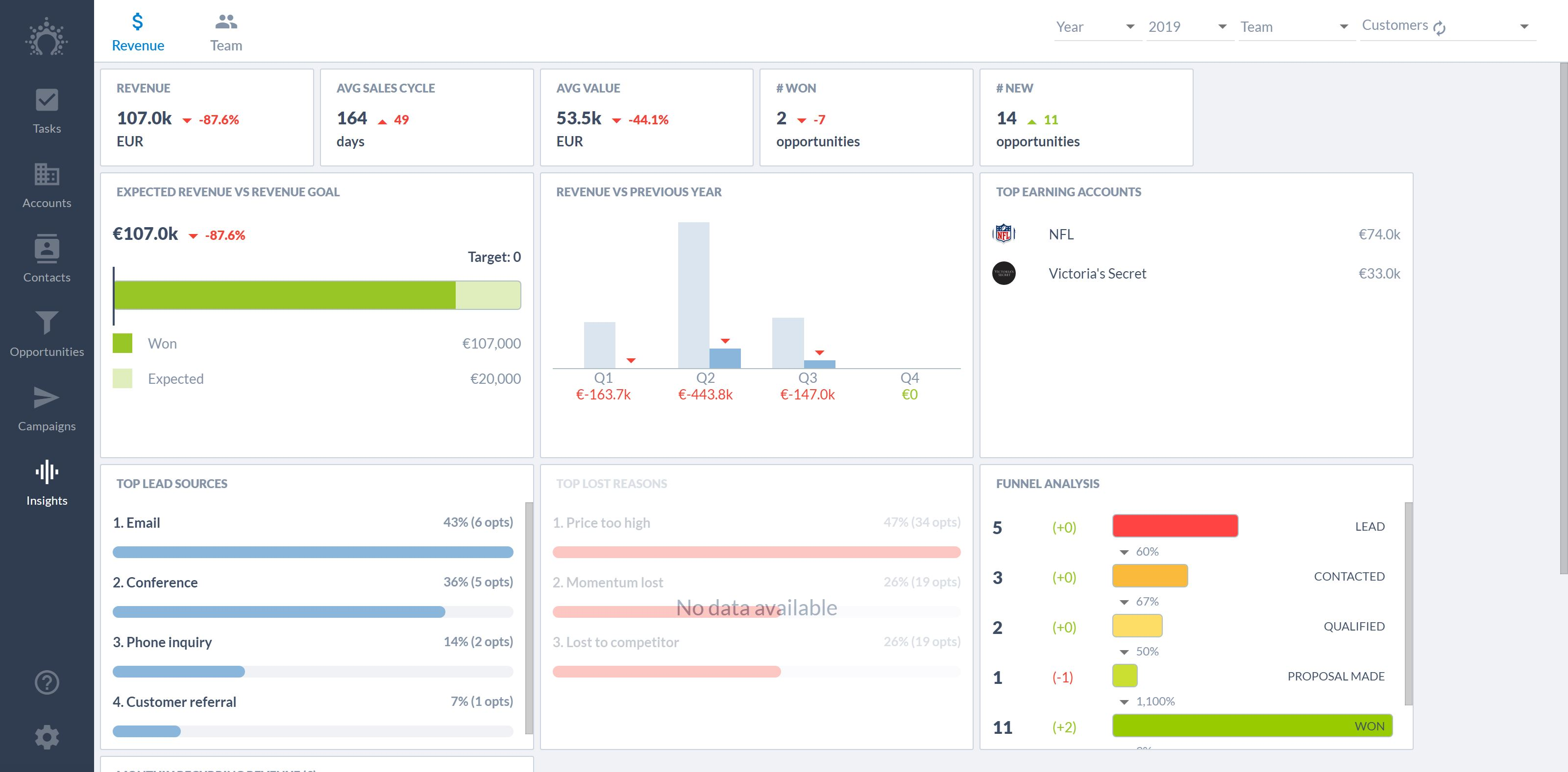 Sales analytics in Salesflare