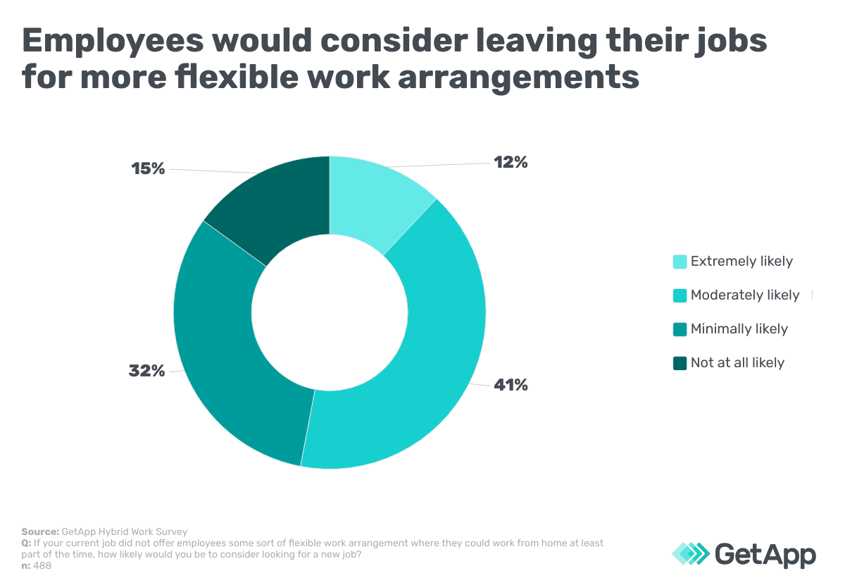 employees would consider leaving their jobs for more flexible work arrangements