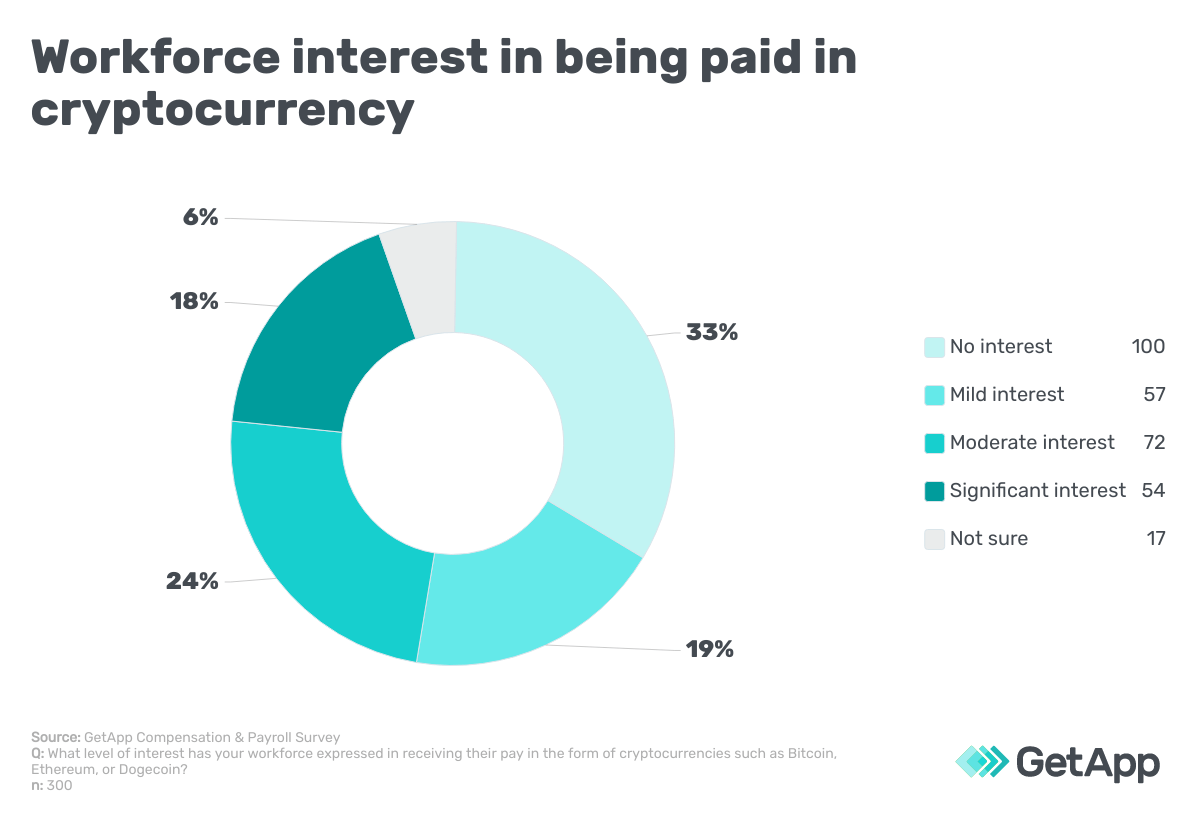 Workforce interest in being paid in cryptocurrency