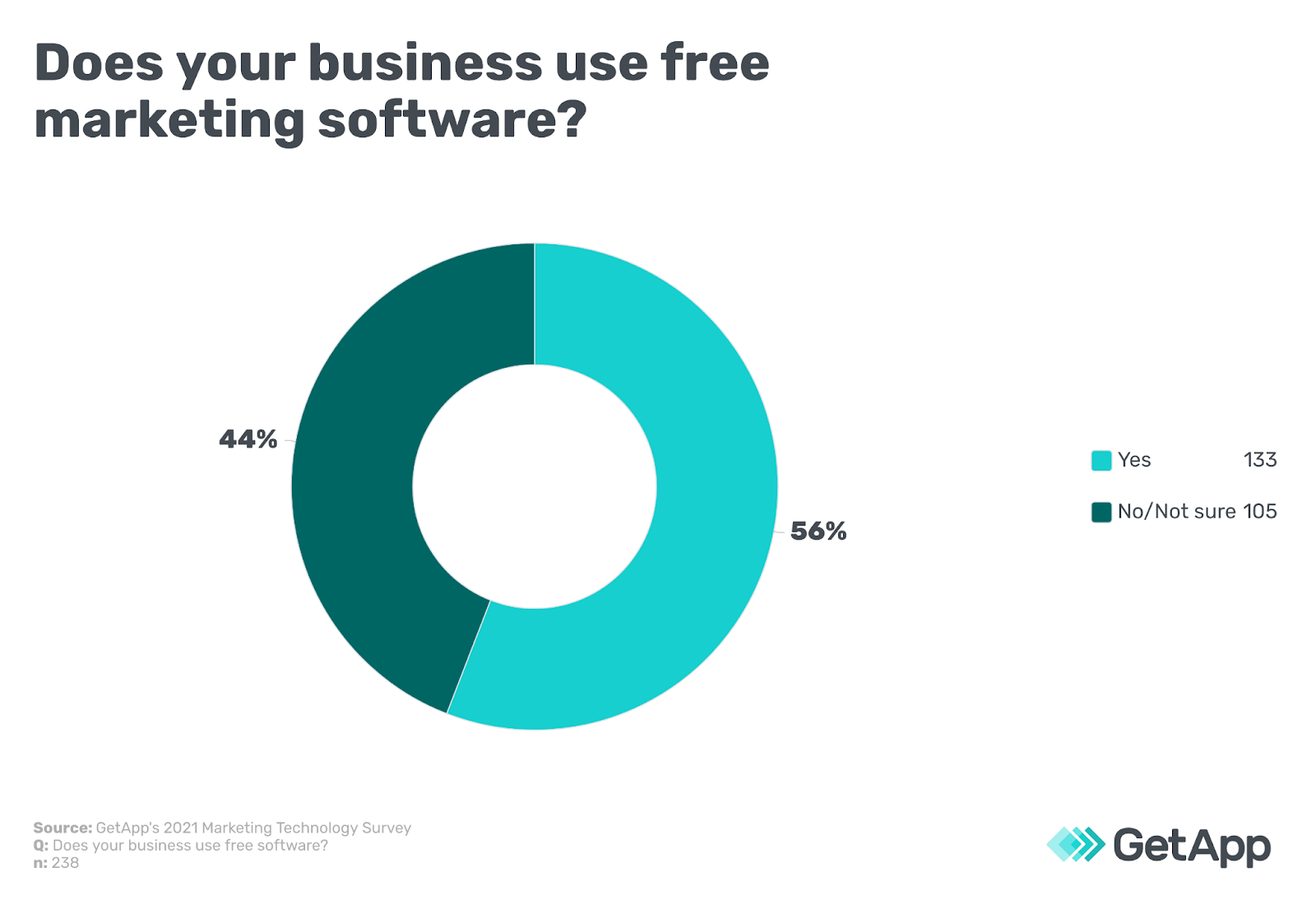 Does you business use free marketing software?