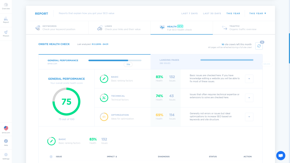 Morningscore's onsite health check showing a site's SEO performance