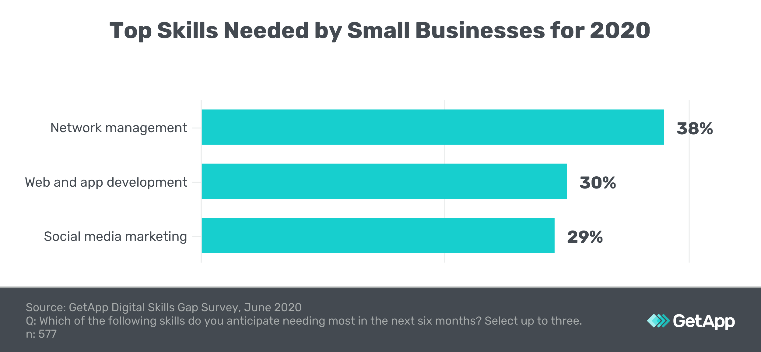 Top skills needed by small businesses in 2020