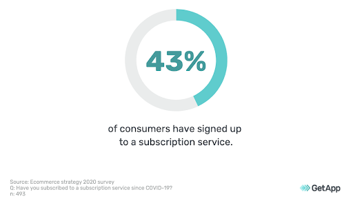 43% of consumers have signed up for a subscription service.