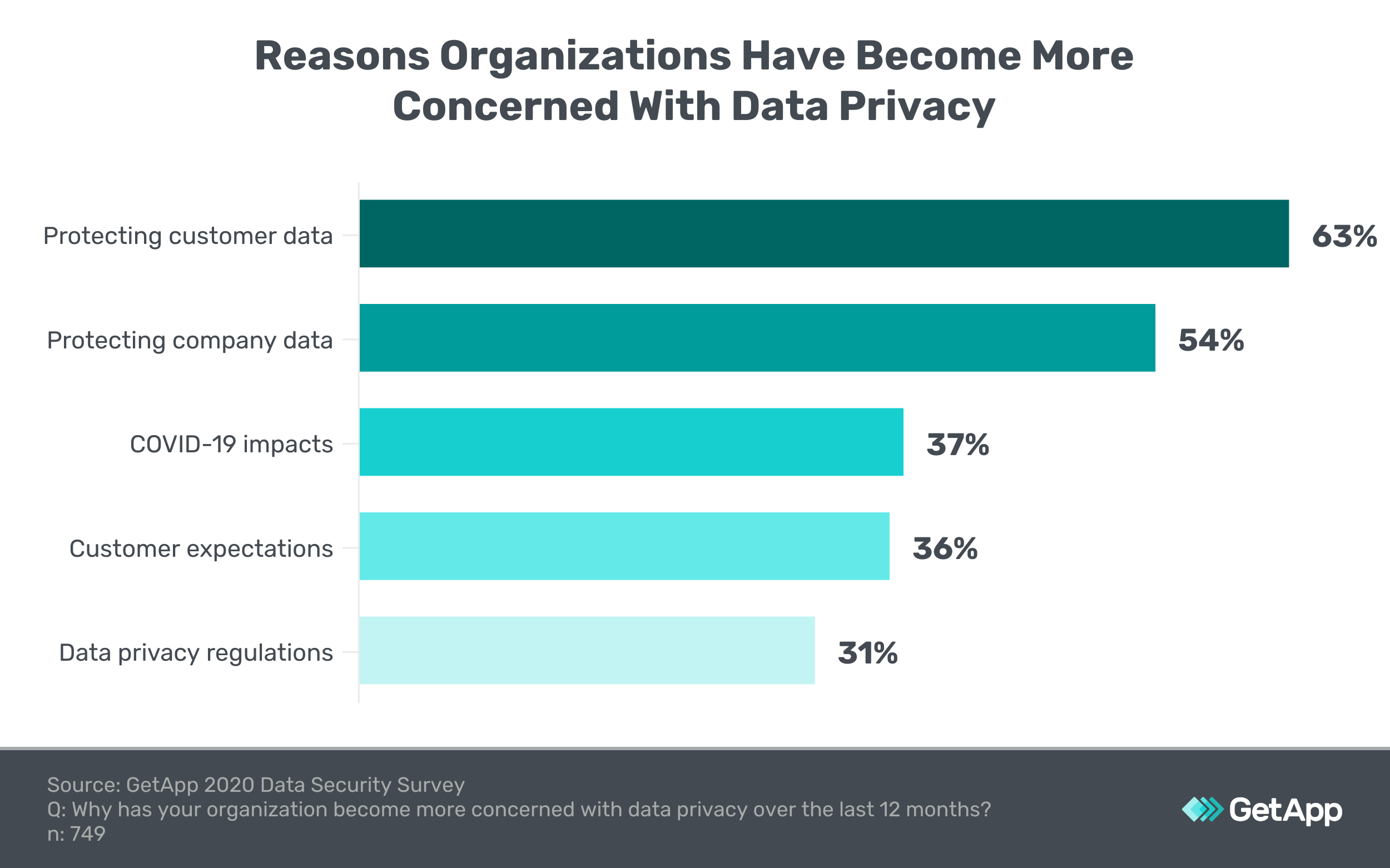 Graphic showing the reasons organizations have become more concerned about data privacy.