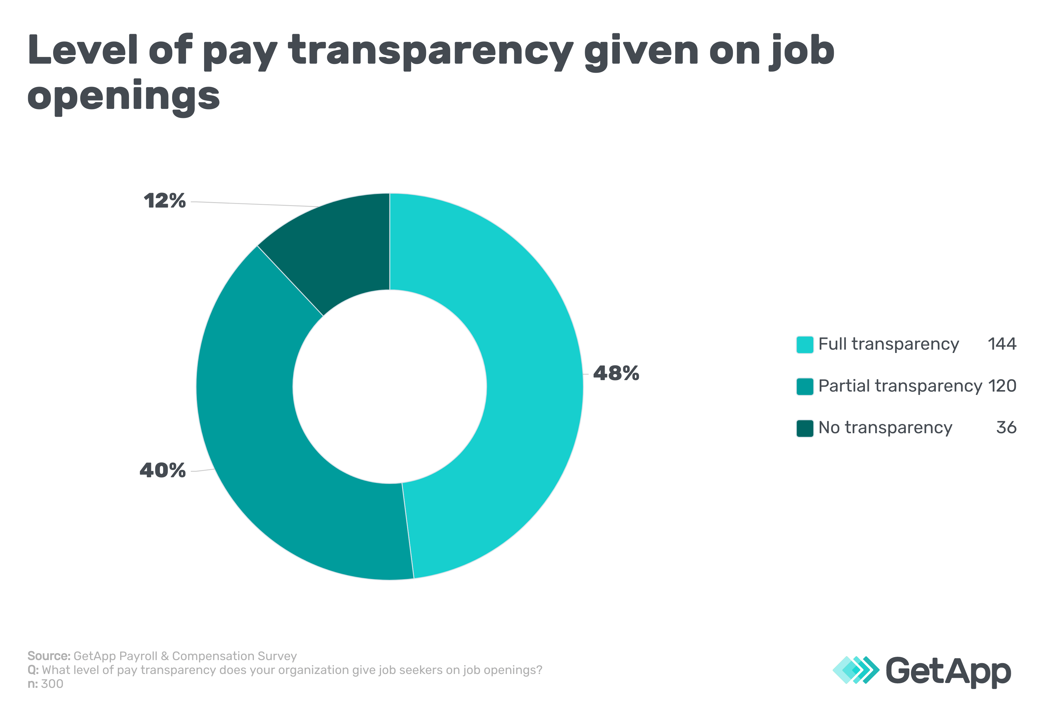 Level of pay transparency given on job openings