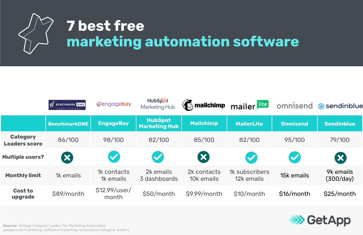 7 best free marketing automation software