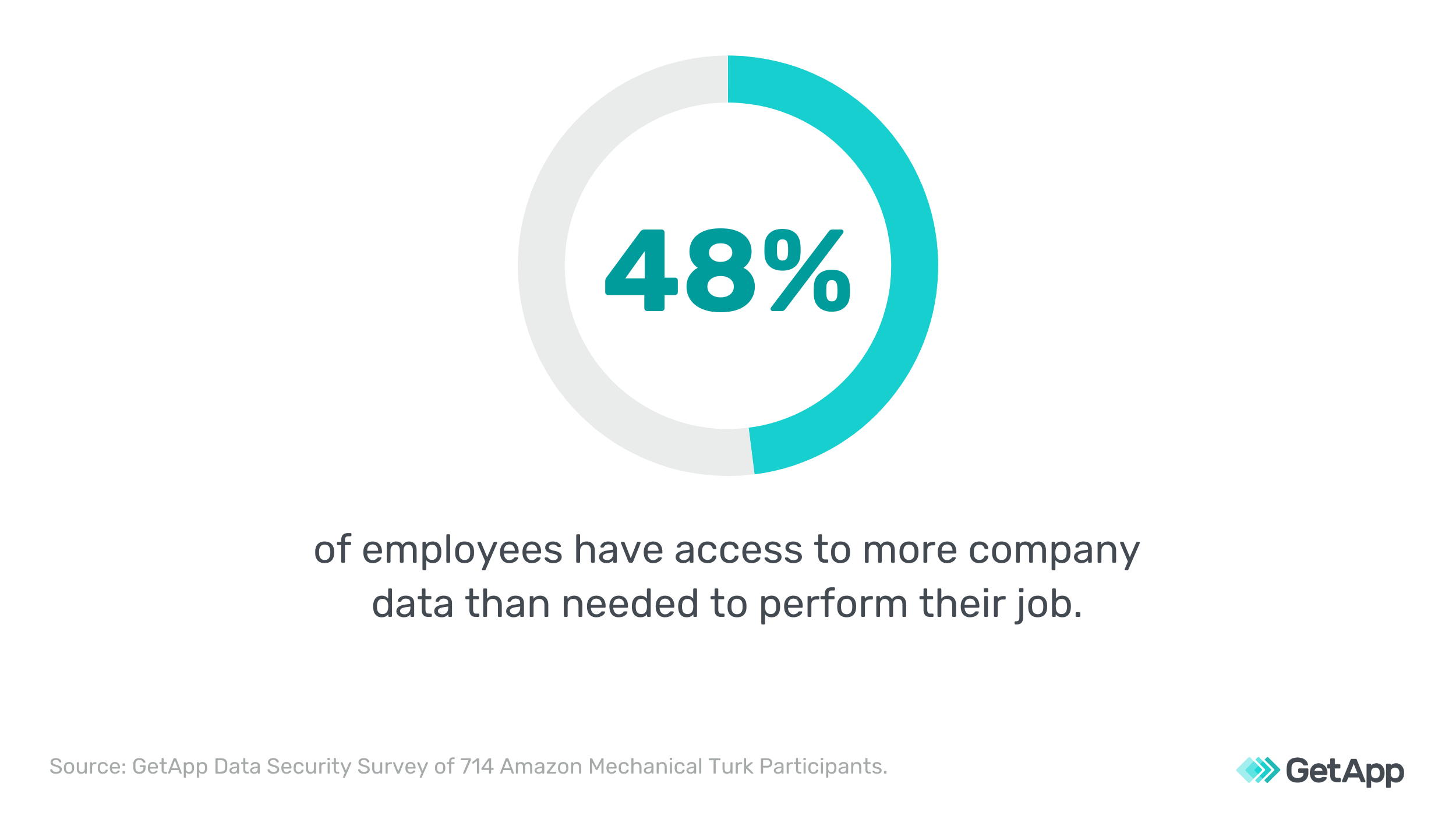 48% of employees have access to more company data than needed