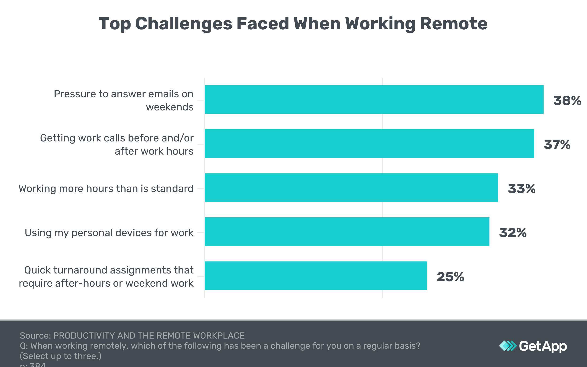 top challenges employees face working remote