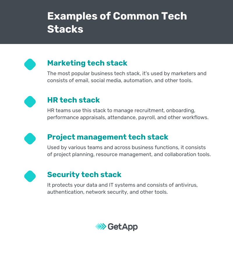 Examples of Common Tech Stacks