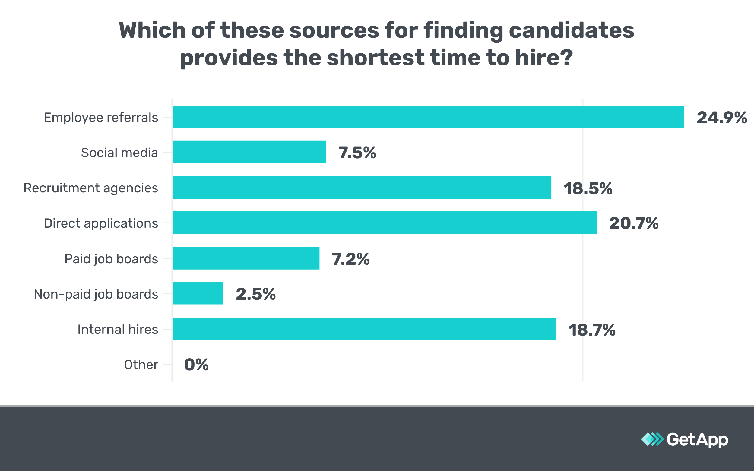 Survey results showing the quickest sources of candidates.