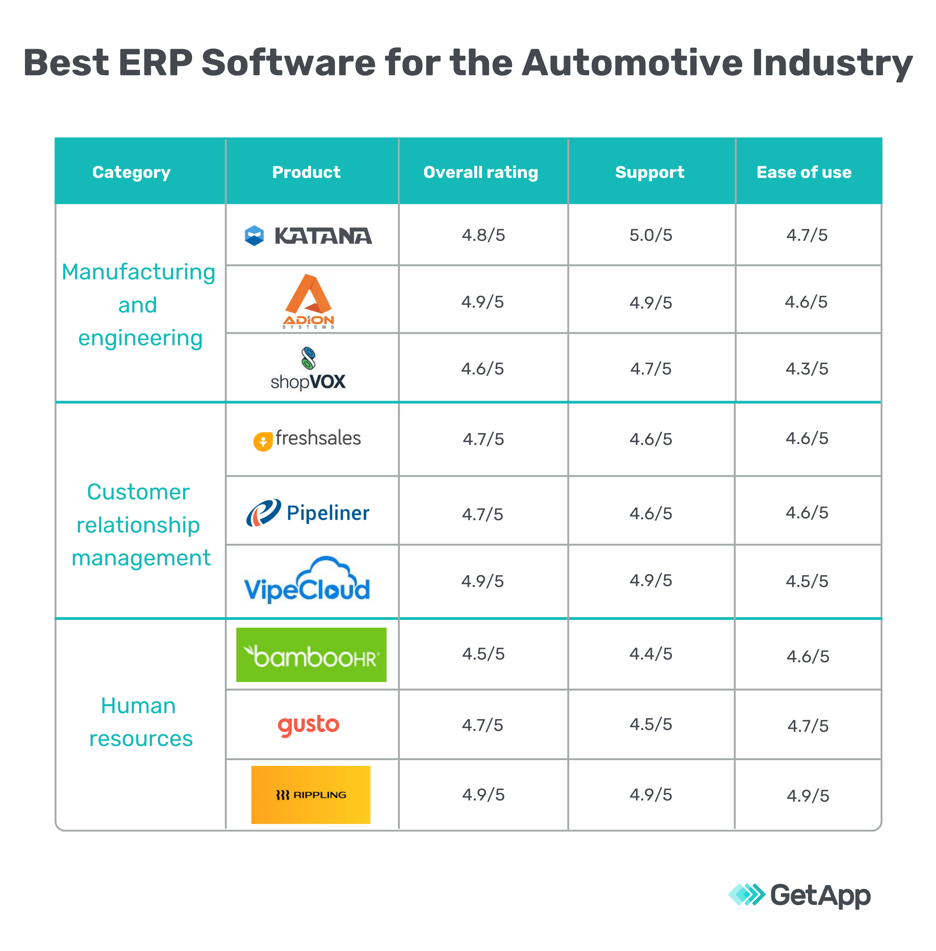 Best ERP software for the automotive industry