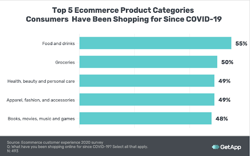 Bar chart showing top 5 ecommerce product categories