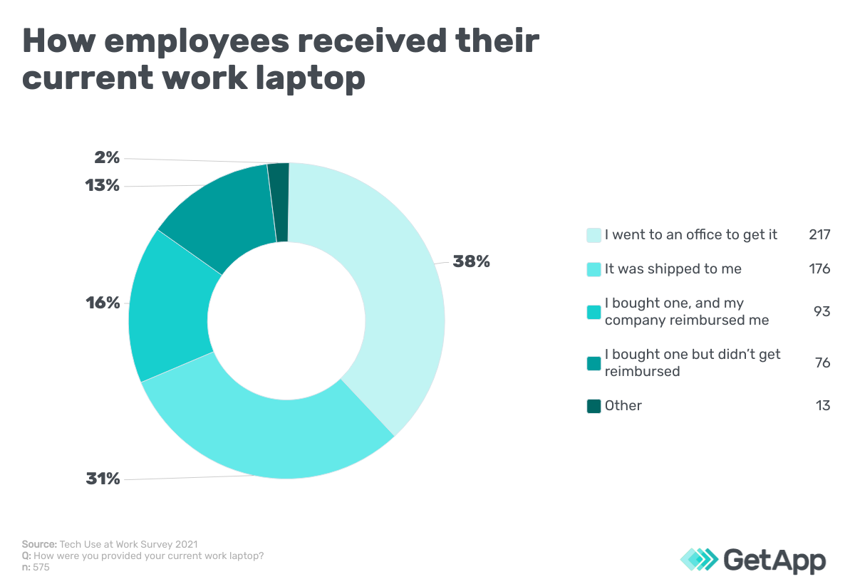 How employees received their current work laptop