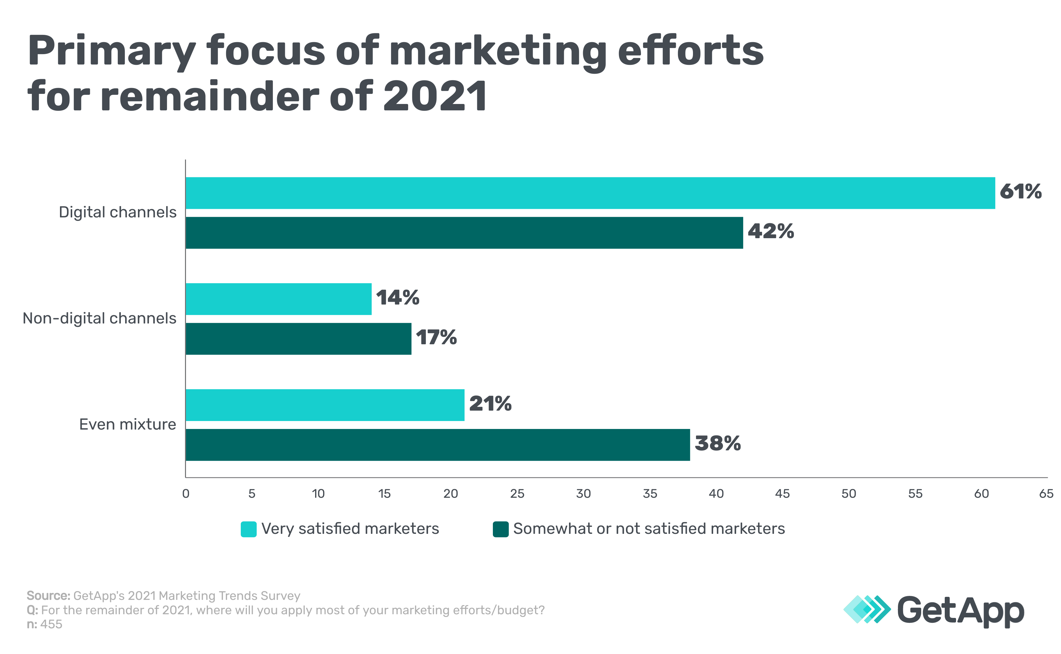primary focus of marketing efforts