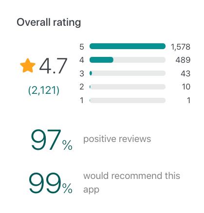 Snapshot of ClickUp user reviews on GetApp