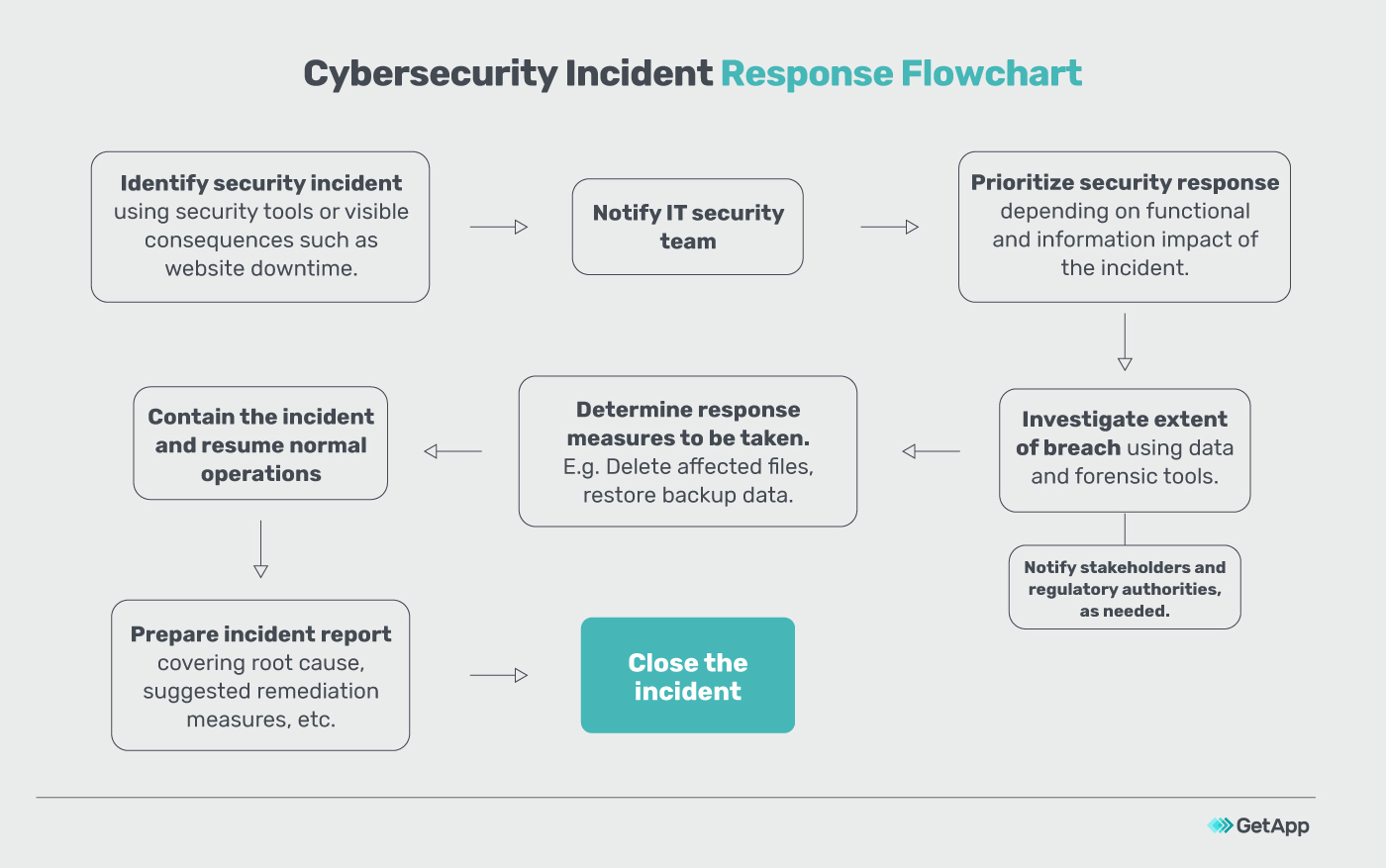A sample incident response flowchart by GetApp
