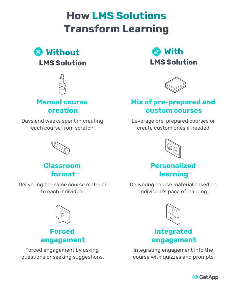 How LMS transforms learning