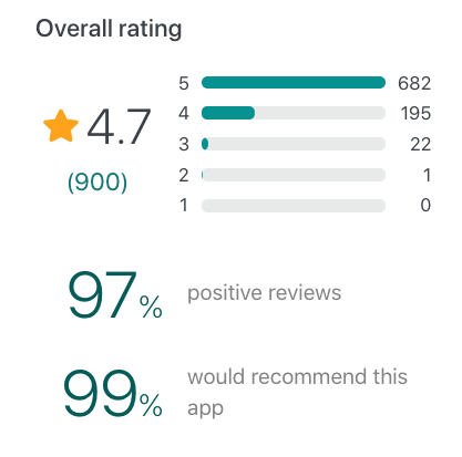 Snapshot of MeisterTask user reviews on GetApp