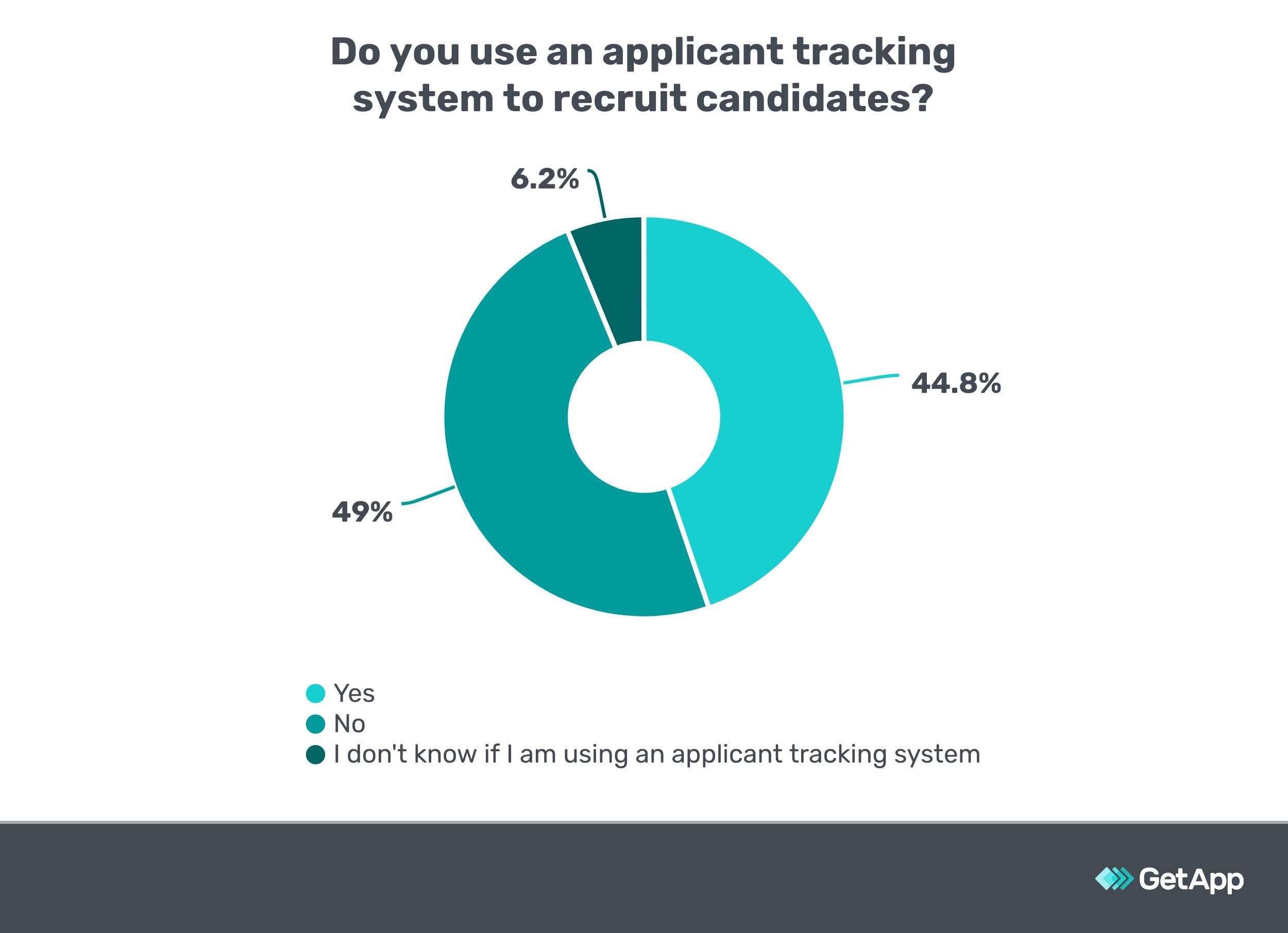 Do you use an ATS? Survey data.