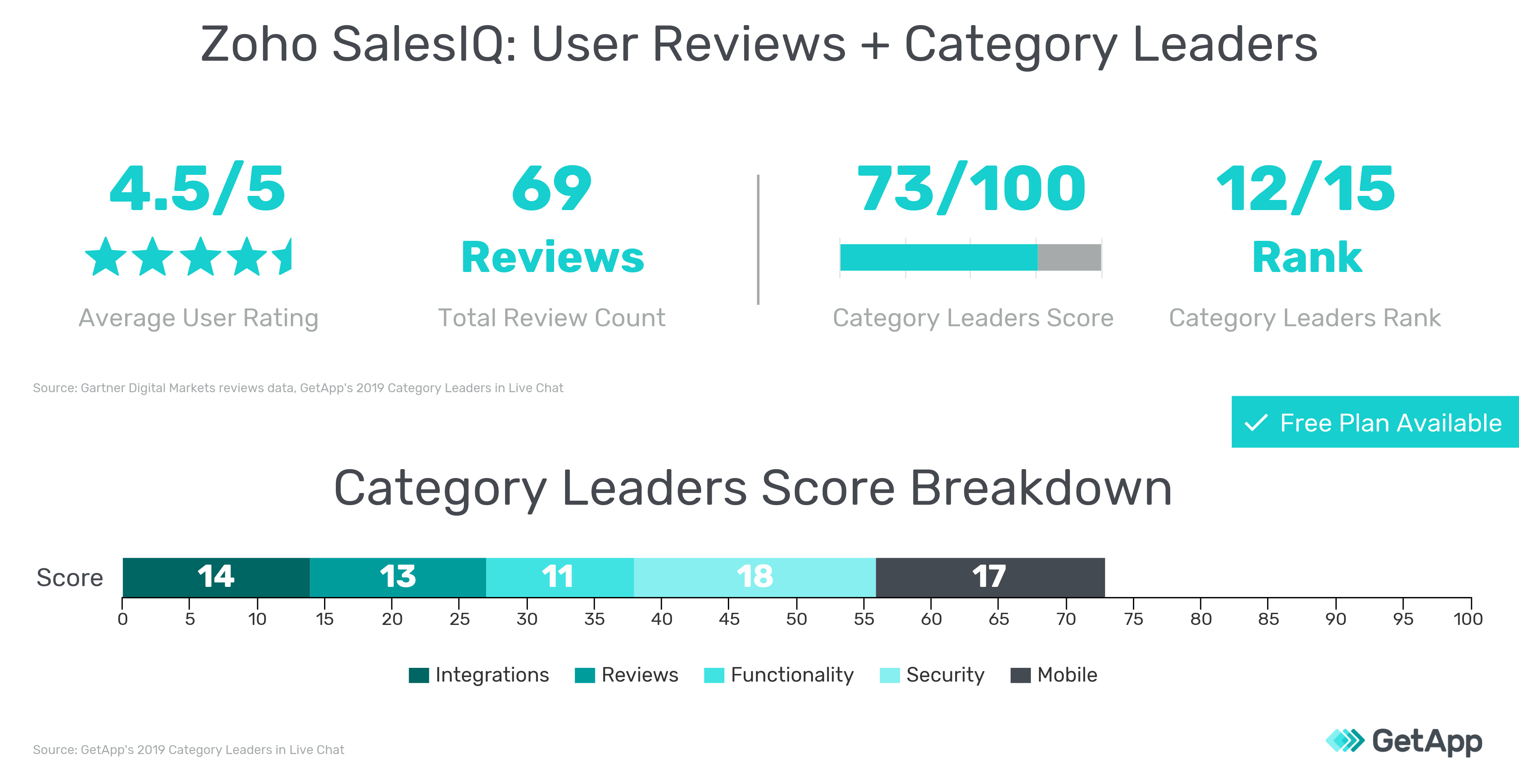 User reviews information and 2019 Category Leaders scores for Zoho SalesIQ graphic