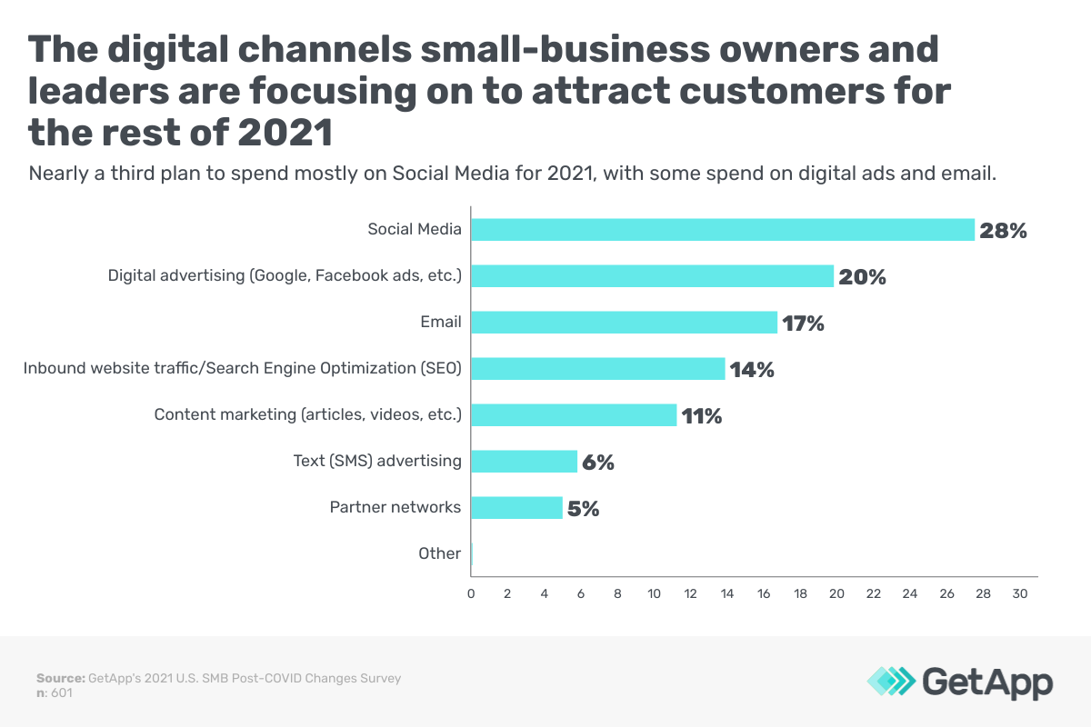 The digital channels small-business owners and leaders are focusing on to attract customers for the rest of 2021