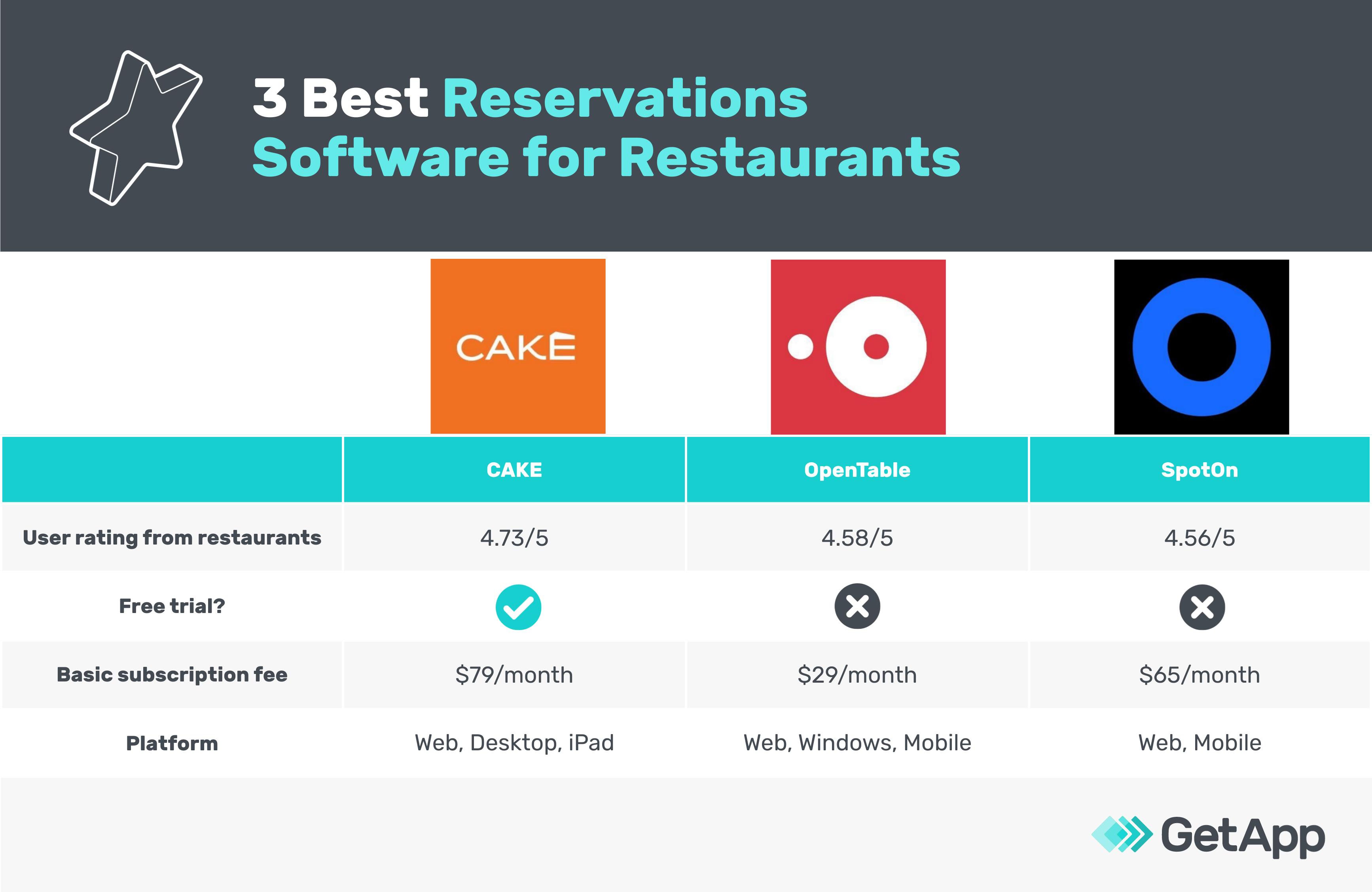 3 best reservation software for restaurants