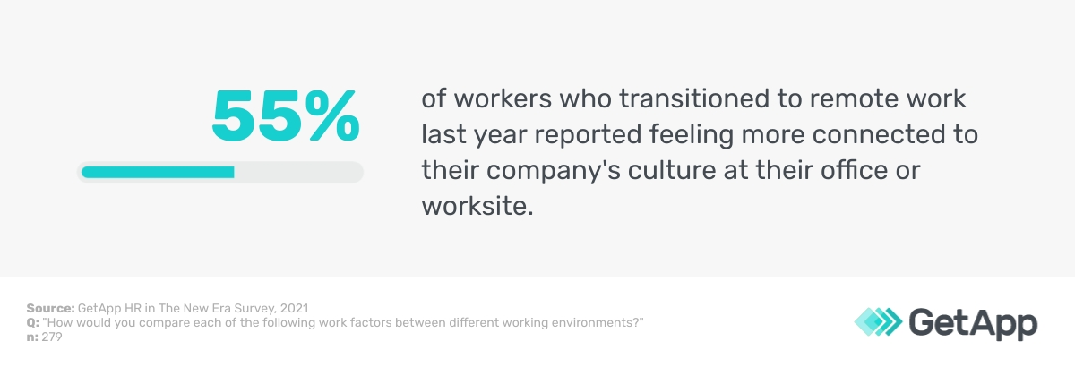 55% of remote workers reported feeling more connected to company culture at an office or worksite.