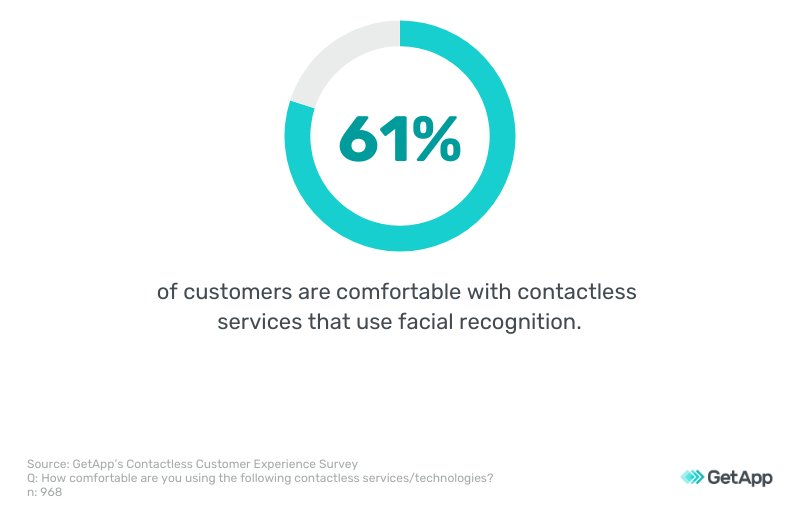 61 percent of customers are comfortable with facial recognition technology