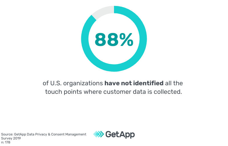 88% of US organizations have not identified all the touch points where customer data is collected