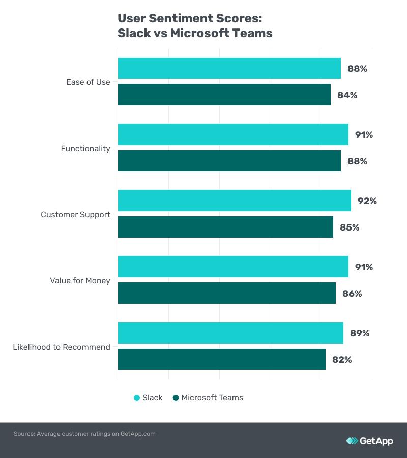 User sentiment scores of Slack and Microsoft teams