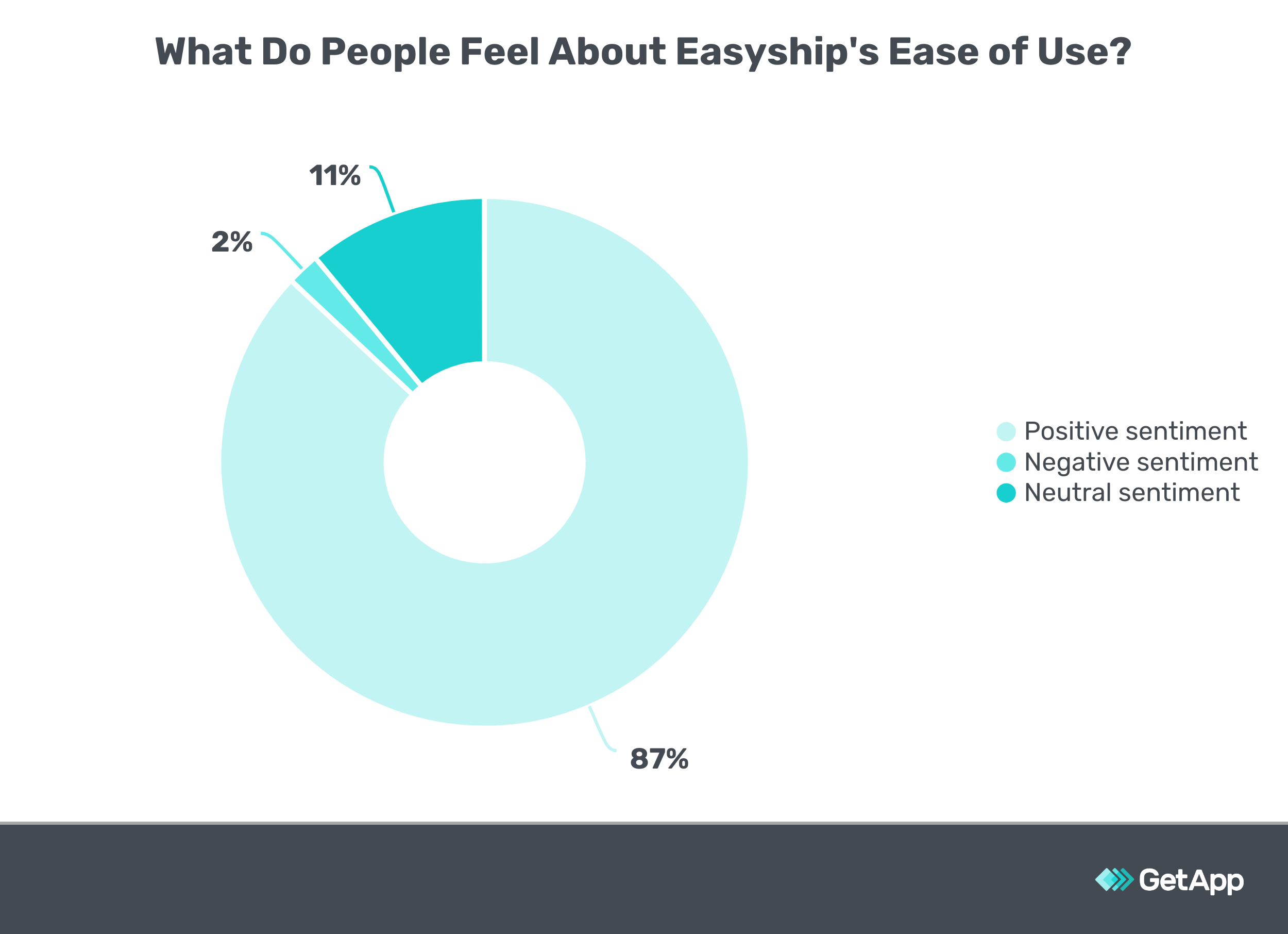 What Do People Feel About Easyship's Ease of Use
