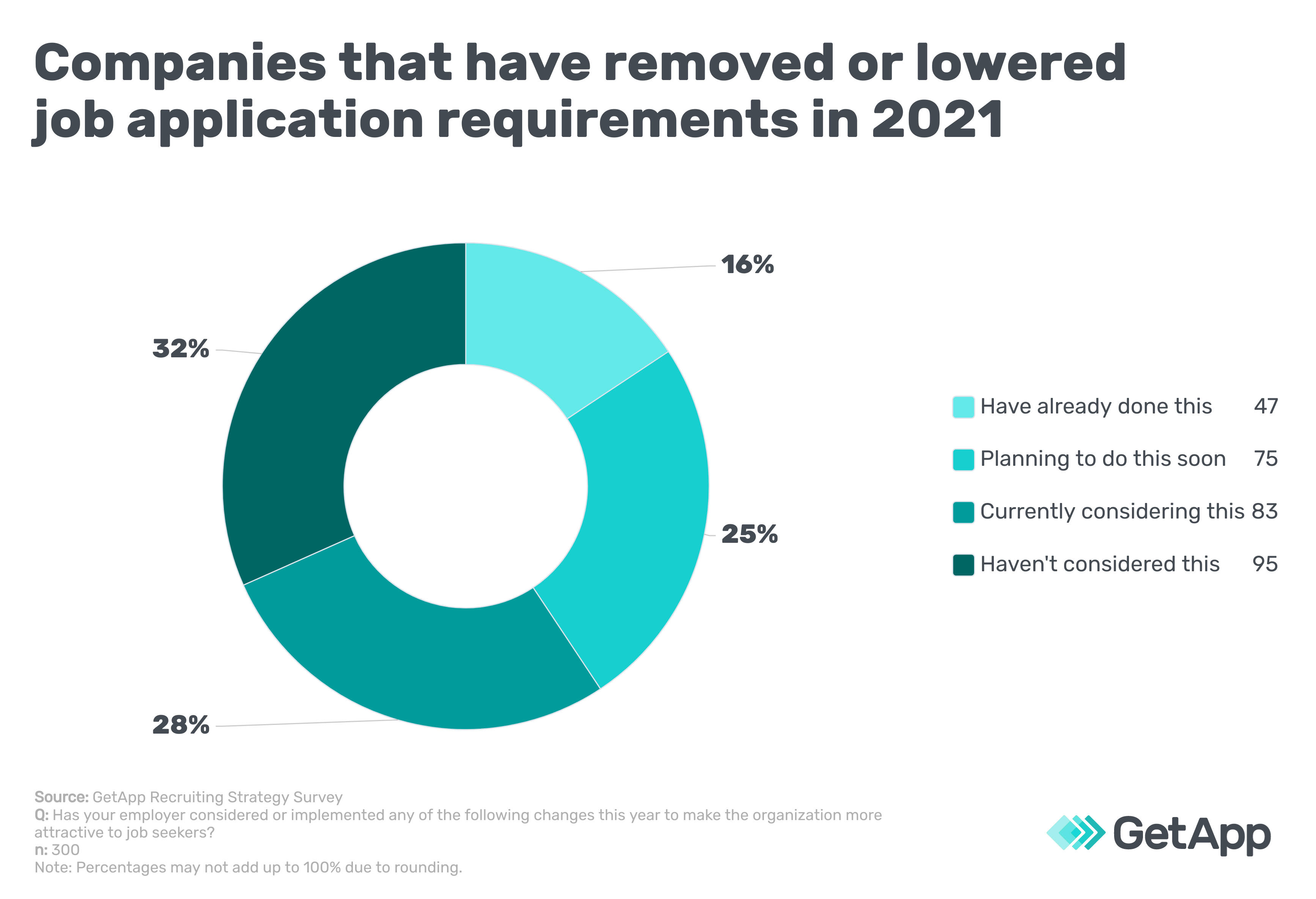 Companies that have removed or lowered job application requirements in 2021