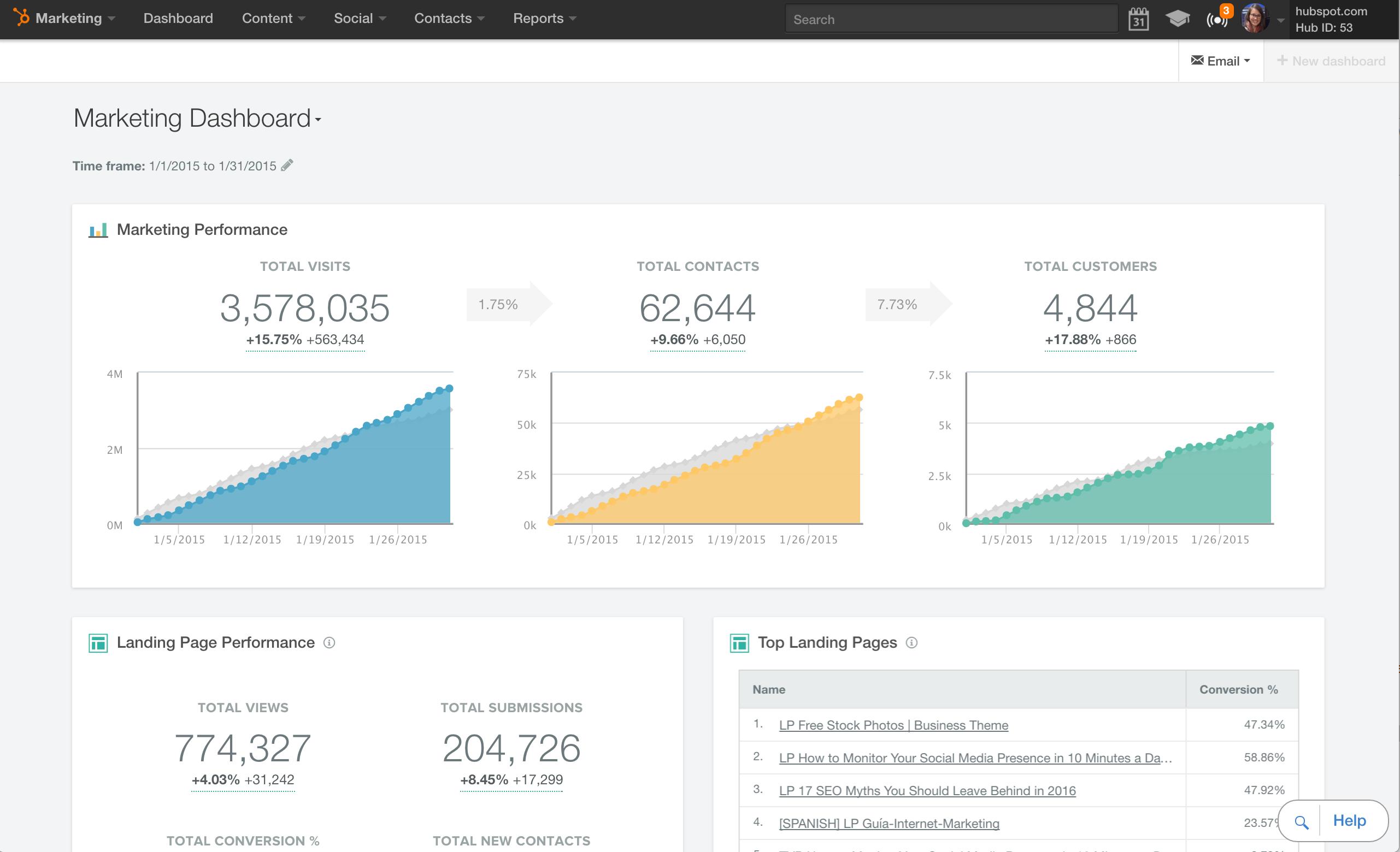 Dashboard in Hubspot Marketing Hub