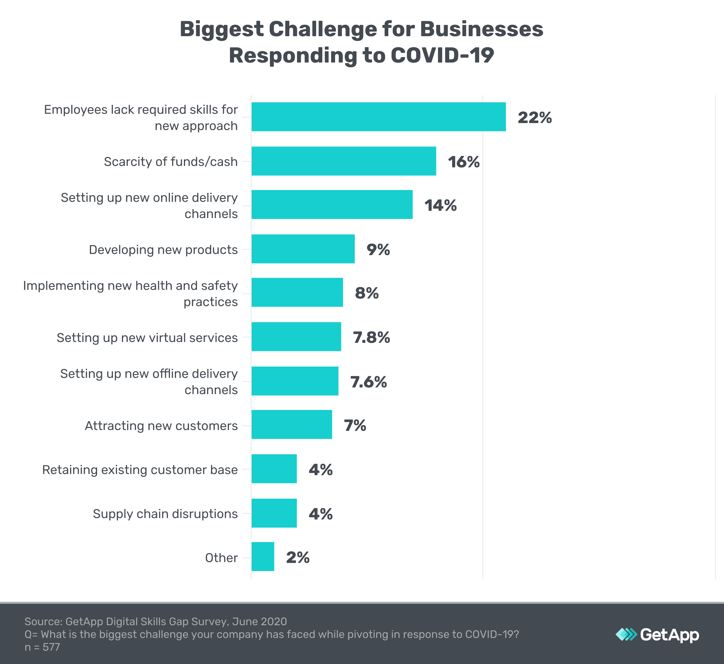 graph showing the biggest challenges facing small businesses in response to covid 19
