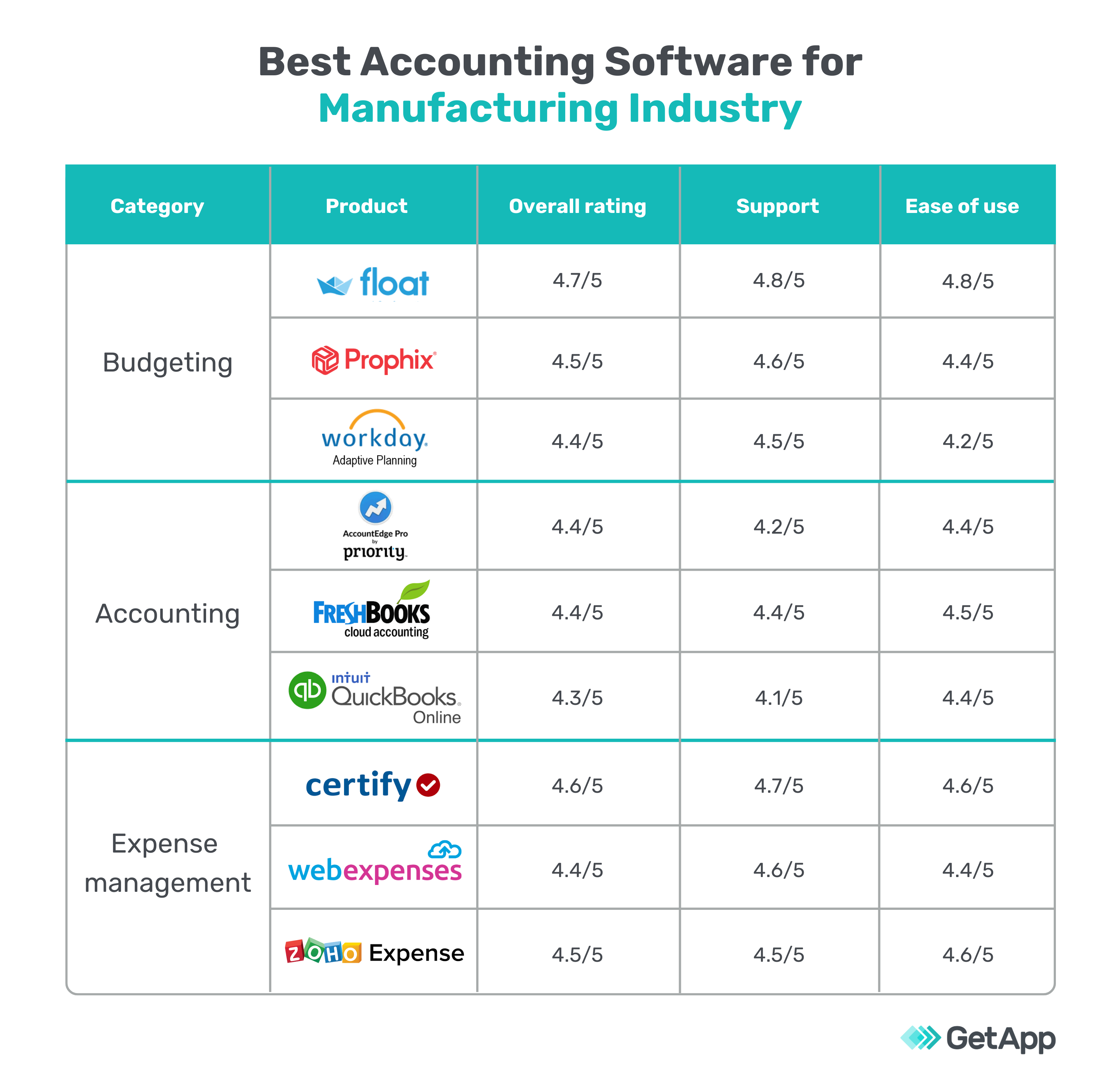 Best accounting software for manufacturing industry