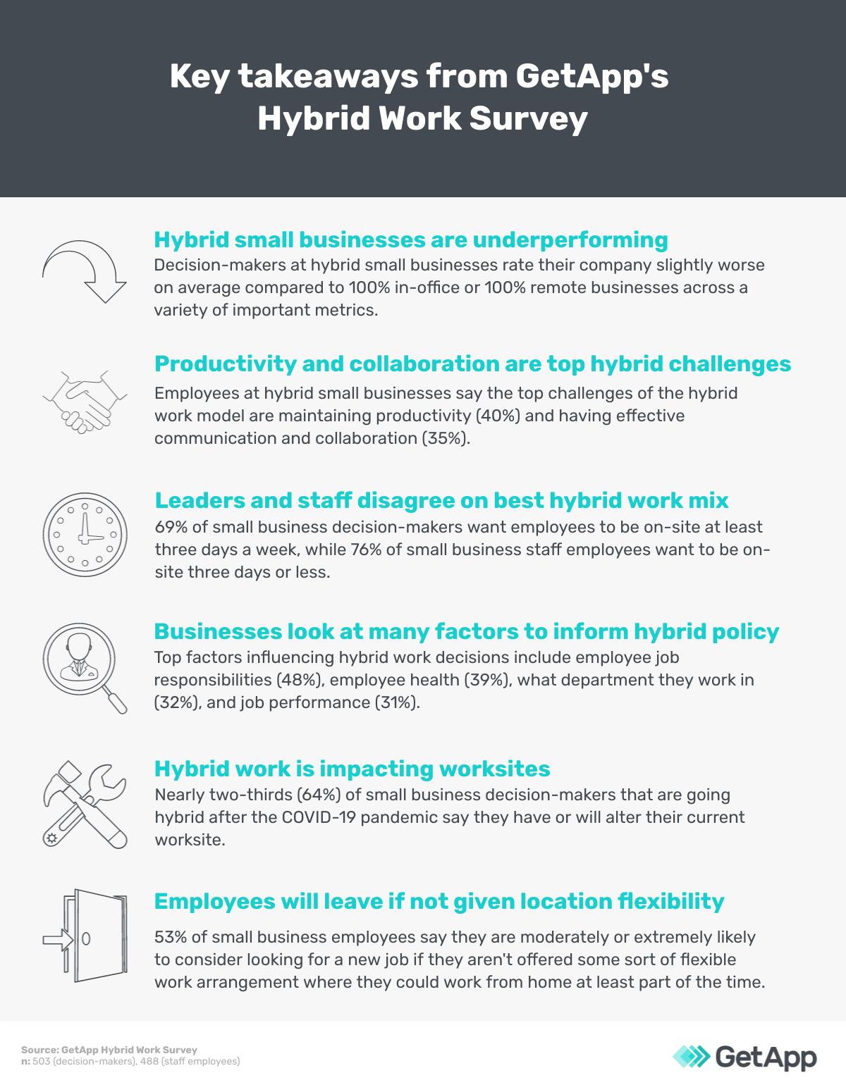 Key takeaways from GetApp's hybrid work survey
