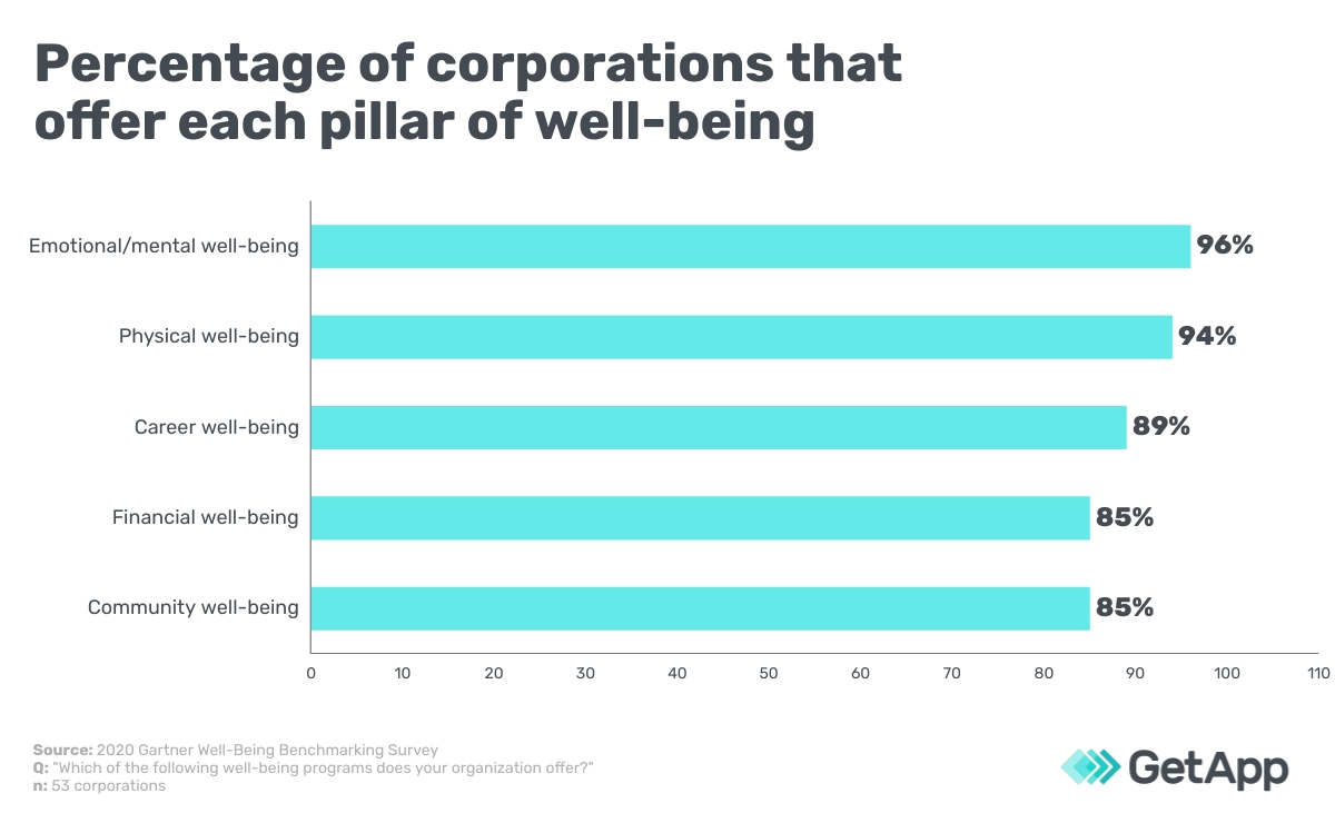 Percentage of corporations that offer each pillar of well-being