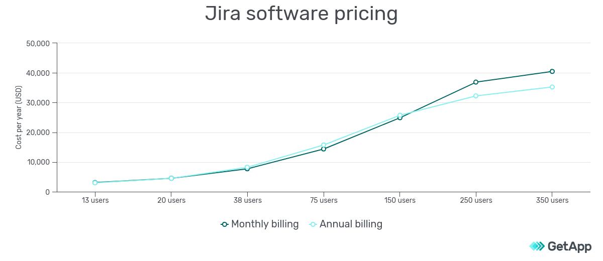 Jira software pricing